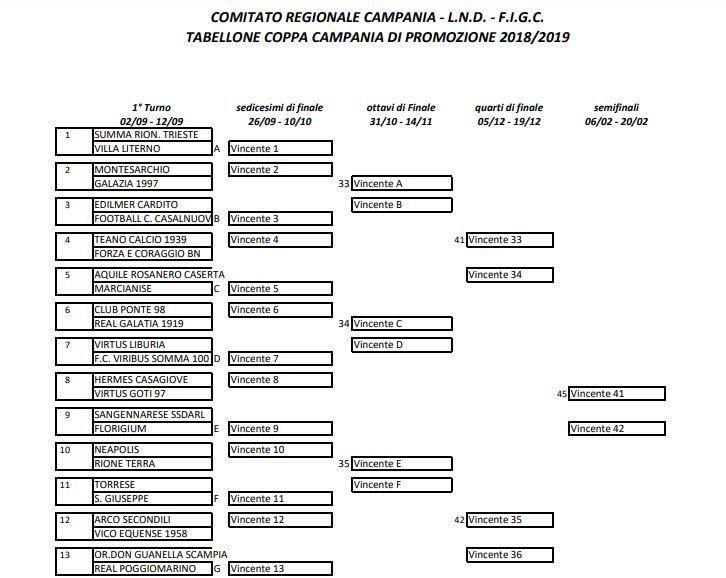 Calendario Promozione Campania.Coppa Campania Promozione Ecco Il Tabellone E Gli