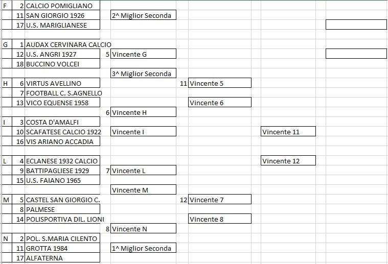 Coppa Italia Eccellenza, ecco i 12 gironi ed i tre turni