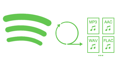TunesKit Spotify Converter 1.2.2.110 - ENG